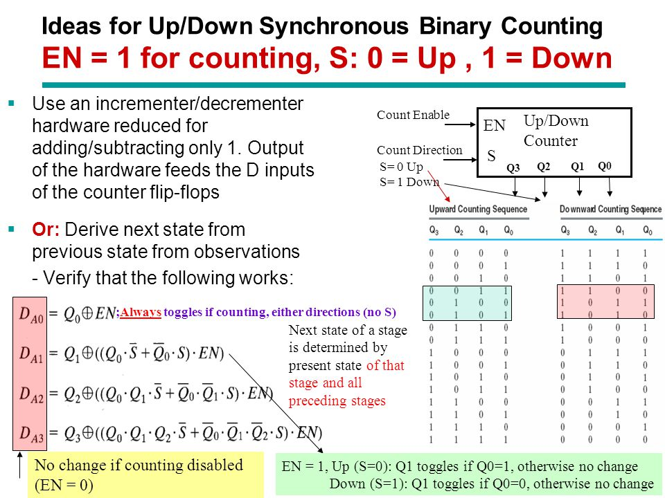 Chapter 3 - Part 1 21 Ideas for Up/Down Synchronous Binary Counting EN = 1 for counting, S: 0 = Up, 1 = Down  Use an incrementer/decrementer hardware