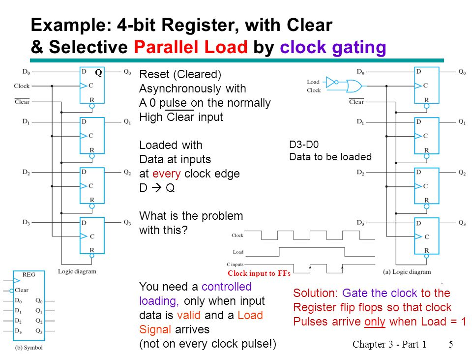 Chapter 3 - Part 1 5 Example: 4-bit Register, with Clear & Selective Parallel Load by clock gating Reset (Cleared) Asynchronously with A 0 pulse on th
