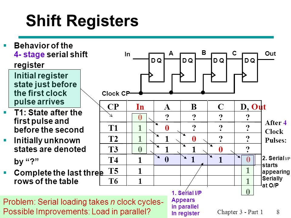 Chapter 3 - Part 1 8 Shift Registers  Behavior of the 4- stage serial shift register Initial register state just before the first clock pulse arrives