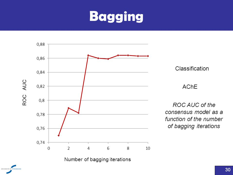 Bagging 30 ROC AUC of the consensus model as a function of the number of bagging iterations Classification AChE Number of bagging iterations ROC AUC