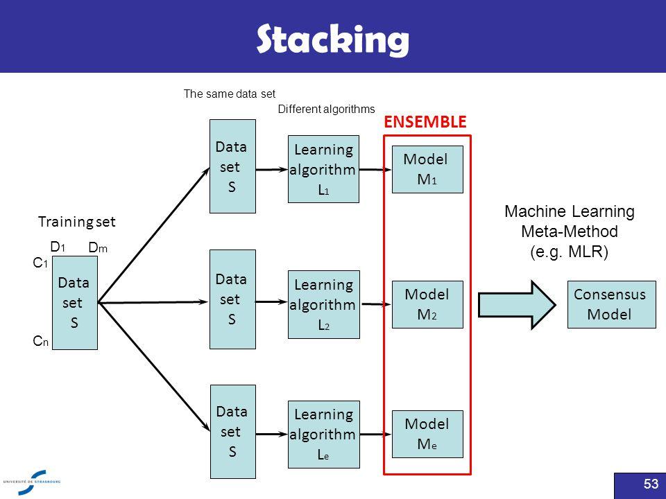 Stacking 53 Training set Data set S Data set S Data set S Learning algorithm L 1 Model M 1 Model M 2 Model M e ENSEMBLE Consensus Model The same data