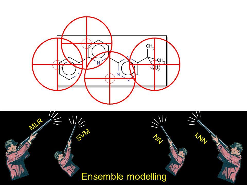Ensemble modelling MLR SVM NN kNN