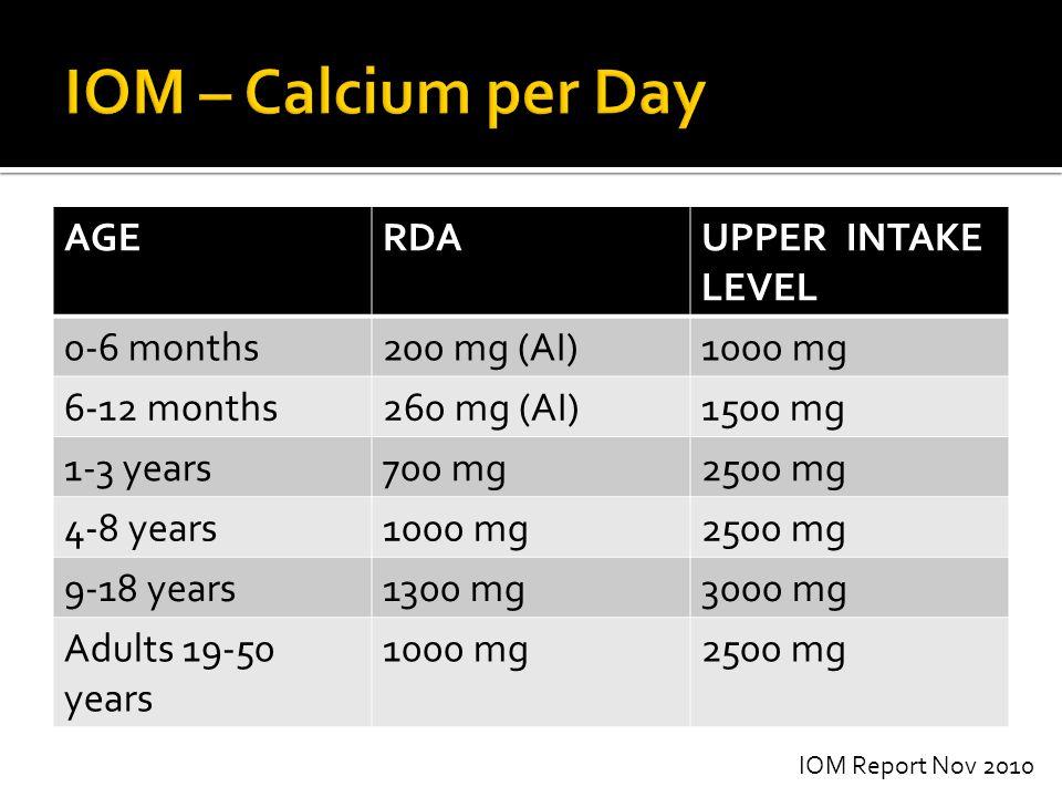 AGERDAUPPER INTAKE LEVEL 0-6 months200 mg (AI)1000 mg 6-12 months260 mg (AI)1500 mg 1-3 years700 mg2500 mg 4-8 years1000 mg2500 mg 9-18 years1300 mg30