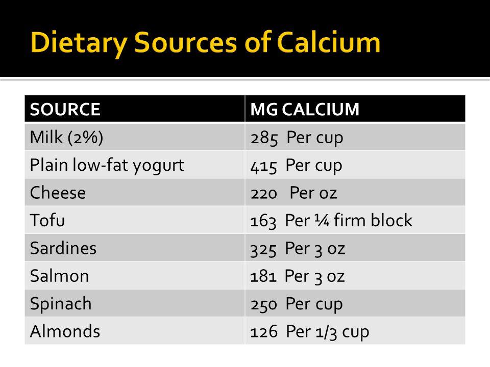 SOURCEMG CALCIUM Milk (2%)285 Per cup Plain low-fat yogurt415 Per cup Cheese220 Per oz Tofu163 Per ¼ firm block Sardines325 Per 3 oz Salmon181 Per 3 o