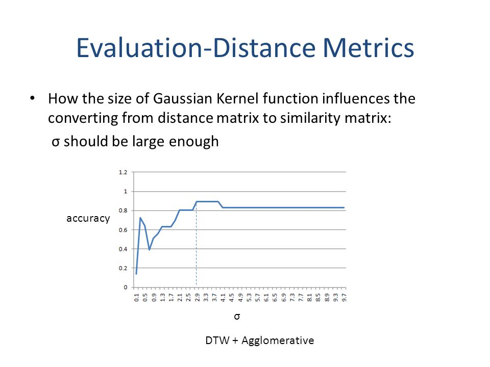 How the size of Gaussian Kernel function influences the converting from distance matrix to similarity matrix: σ should be large enough Evaluation-Distance Metrics DTW + Agglomerative σ accuracy