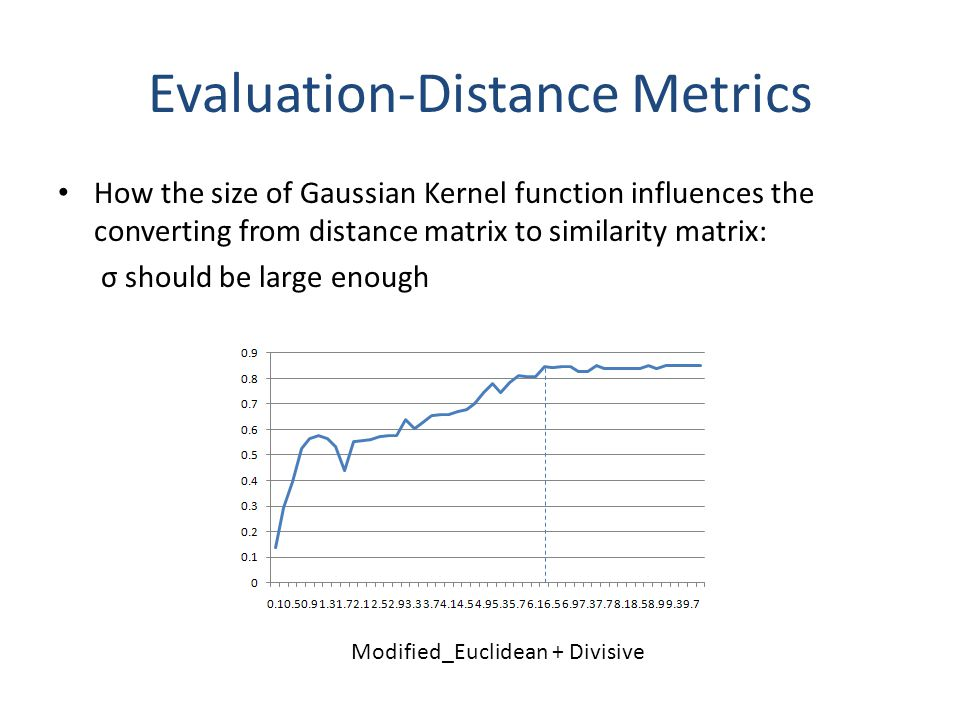 How the size of Gaussian Kernel function influences the converting from distance matrix to similarity matrix: σ should be large enough Evaluation-Distance Metrics Modified_Euclidean + Divisive