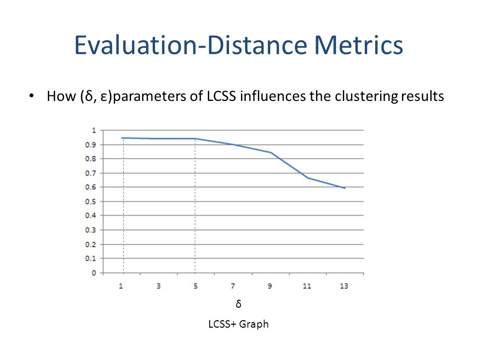 Evaluation-Distance Metrics How (δ, ε)parameters of LCSS influences the clustering results δ LCSS+ Graph