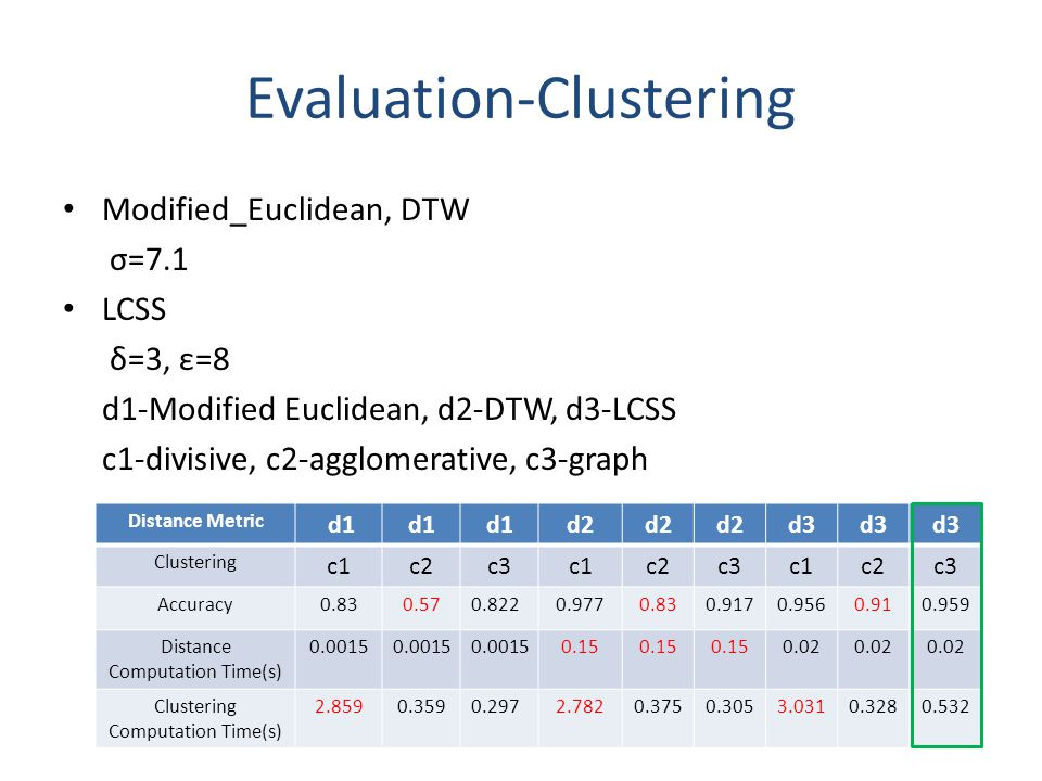Evaluation-Clustering Modified_Euclidean, DTW σ=7.1 LCSS δ=3, ε=8 d1-Modified Euclidean, d2-DTW, d3-LCSS c1-divisive, c2-agglomerative, c3-graph Distance Metric d1 d2 d3 Clustering c1c2c3c1c2c3c1c2c3 Accuracy0.830.570.8220.9770.830.9170.9560.910.959 Distance Computation Time(s) 0.0015 0.15 0.02 Clustering Computation Time(s) 2.8590.3590.2972.7820.3750.3053.0310.3280.532