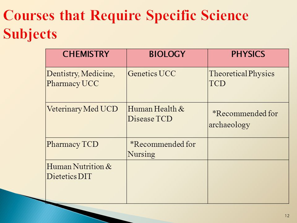 12 CHEMISTRYBIOLOGYPHYSICS Dentistry, Medicine, Pharmacy UCC Genetics UCCTheoretical Physics TCD Veterinary Med UCDHuman Health & Disease TCD *Recommended for archaeology Pharmacy TCD *Recommended for Nursing Human Nutrition & Dietetics DIT