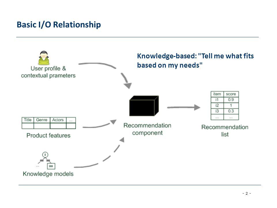 - 2 - Basic I/O Relationship Knowledge-based: Tell me what fits based on my needs