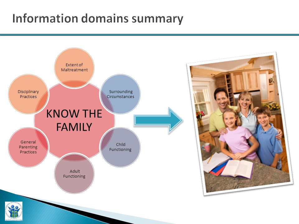 KNOW THE FAMILY Extent of Maltreatment Surrounding Circumstances Child Functioning Adult Functioning General Parenting Practices Disciplinary Practice