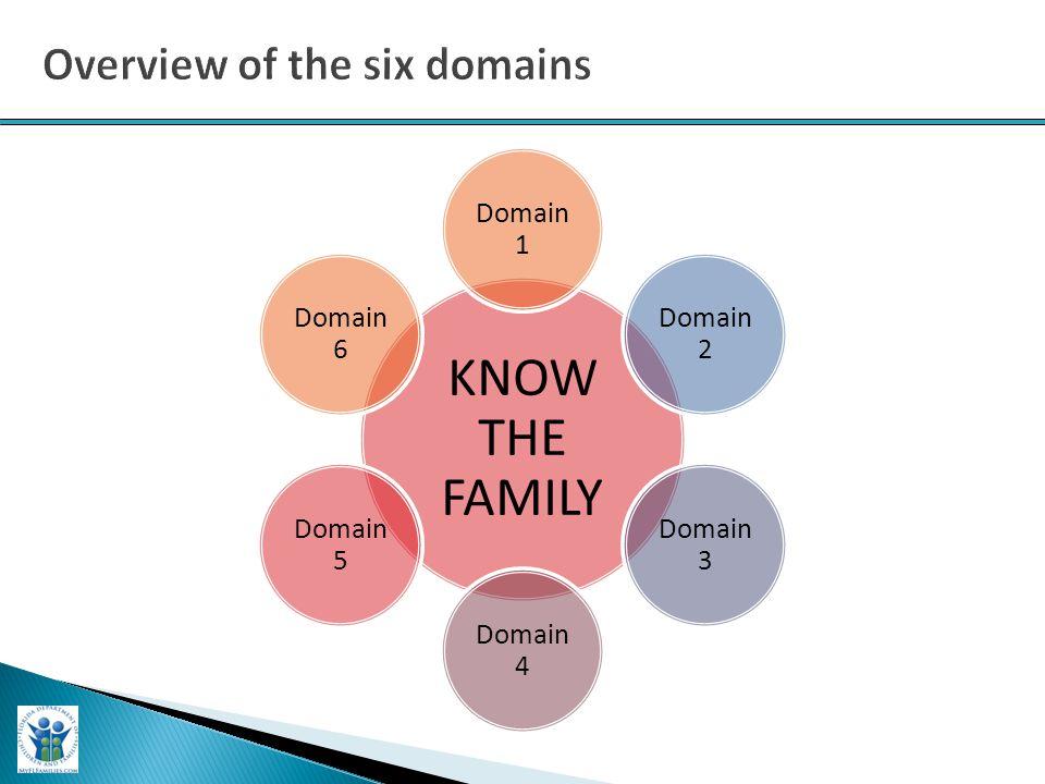 KNOW THE FAMILY Domain 1 Domain 2 Domain 3 Domain 4 Domain 5 Domain 6