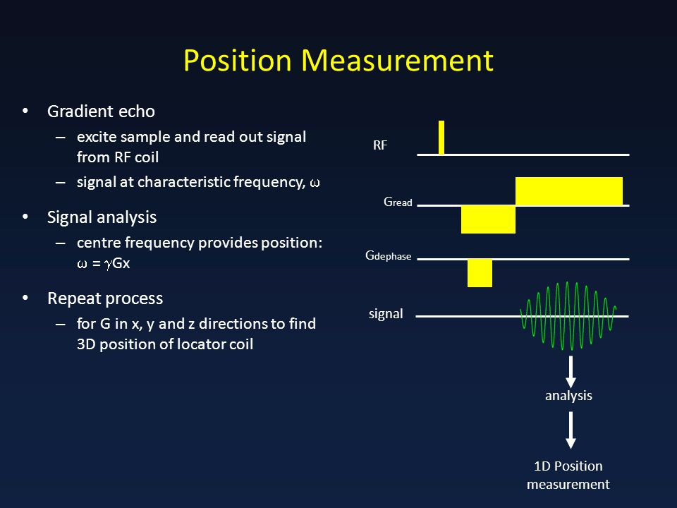 Position Measurement Gradient echo – excite sample and read out signal from RF coil – signal at characteristic frequency,  Signal analysis – centre frequency provides position:  =  Gx Repeat process – for G in x, y and z directions to find 3D position of locator coil RF G read signal 1D Position measurement analysis G dephase