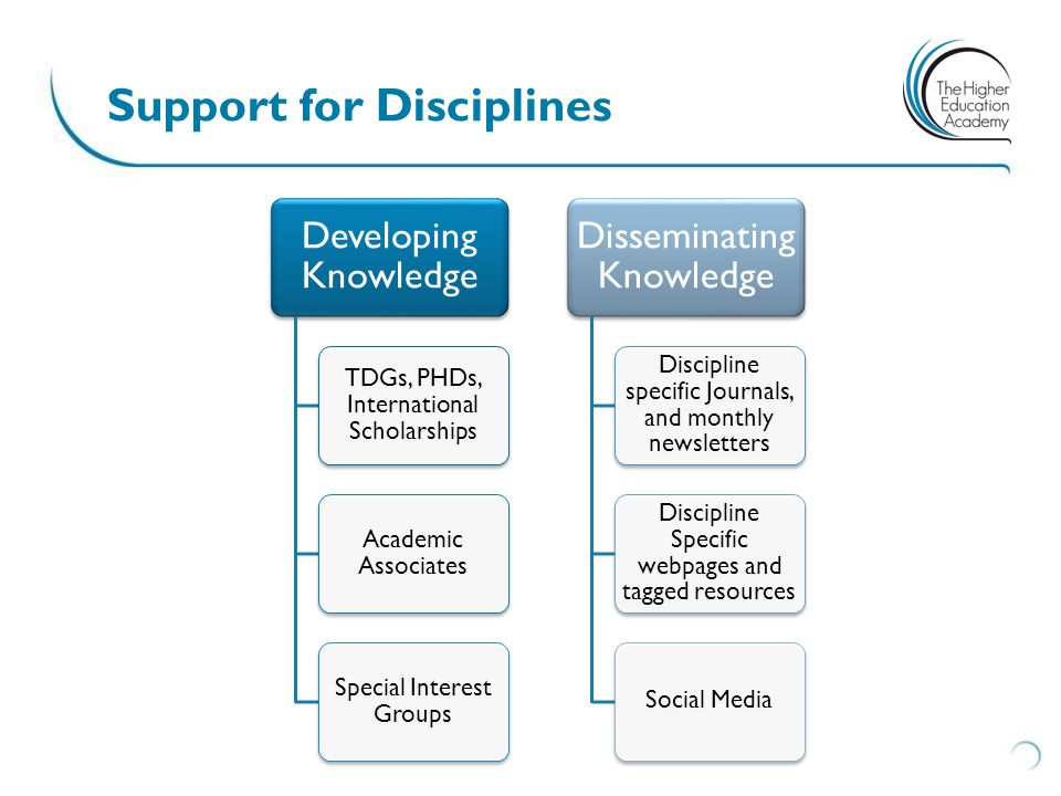 Developing Knowledge TDGs, PHDs, International Scholarships Academic Associates Special Interest Groups Disseminating Knowledge Discipline specific Journals, and monthly newsletters Discipline Specific webpages and tagged resources Social Media