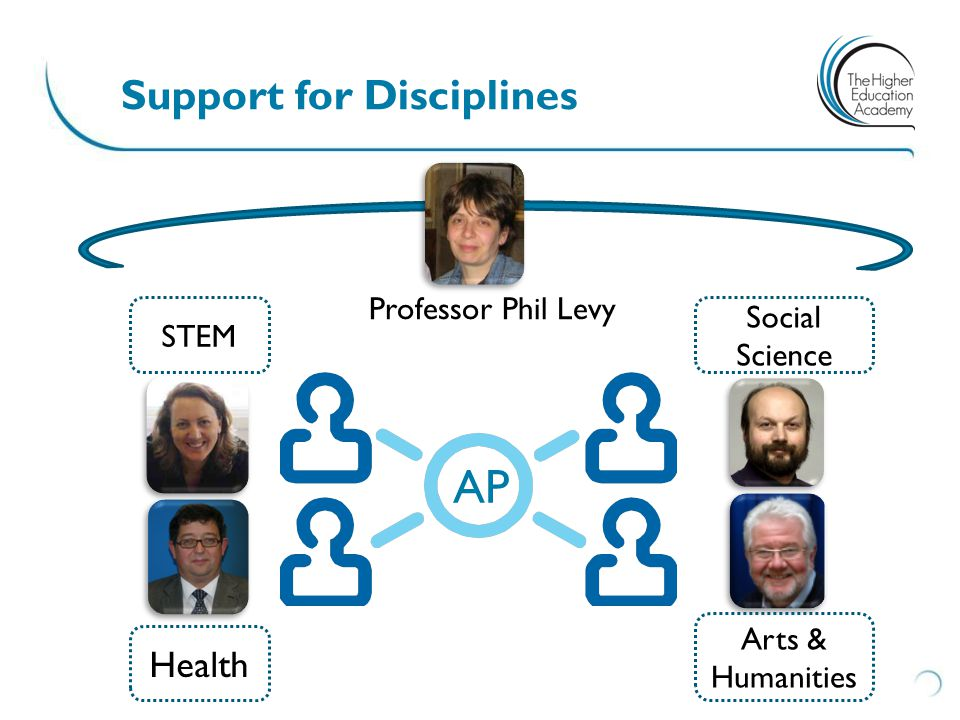 Support for Disciplines STEM Health Arts & Humanities Social Science AP Professor Phil Levy