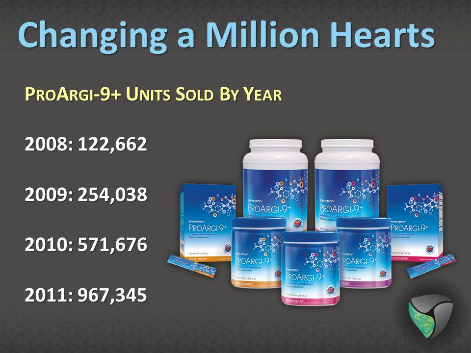 P RO A RGI -9+ U NITS S OLD B Y Y EAR 2008: 122,662 2009: 254,038 2010: 571,676 2011: 967,345 Changing a Million Hearts