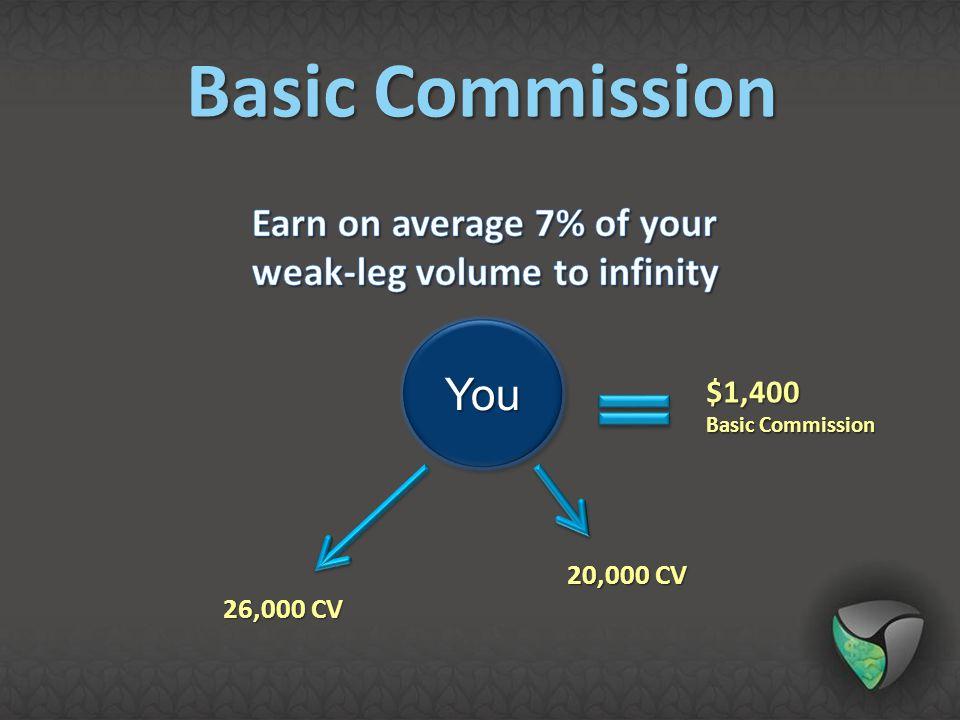 YouYou 26,000 CV 20,000 CV $1,400 Basic Commission Basic Commission
