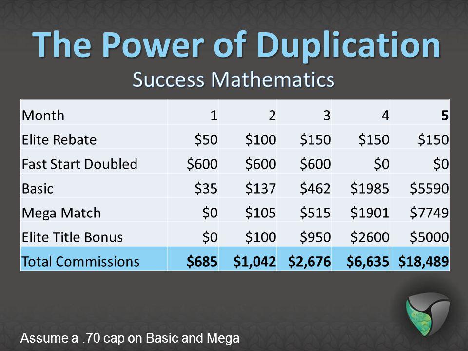 Month12345 Elite Rebate$50$100$150 Fast Start Doubled$600 $0 Basic$35$137$462$1985$5590 Mega Match$0$105$515$1901$7749 Elite Title Bonus$0$100$950$260