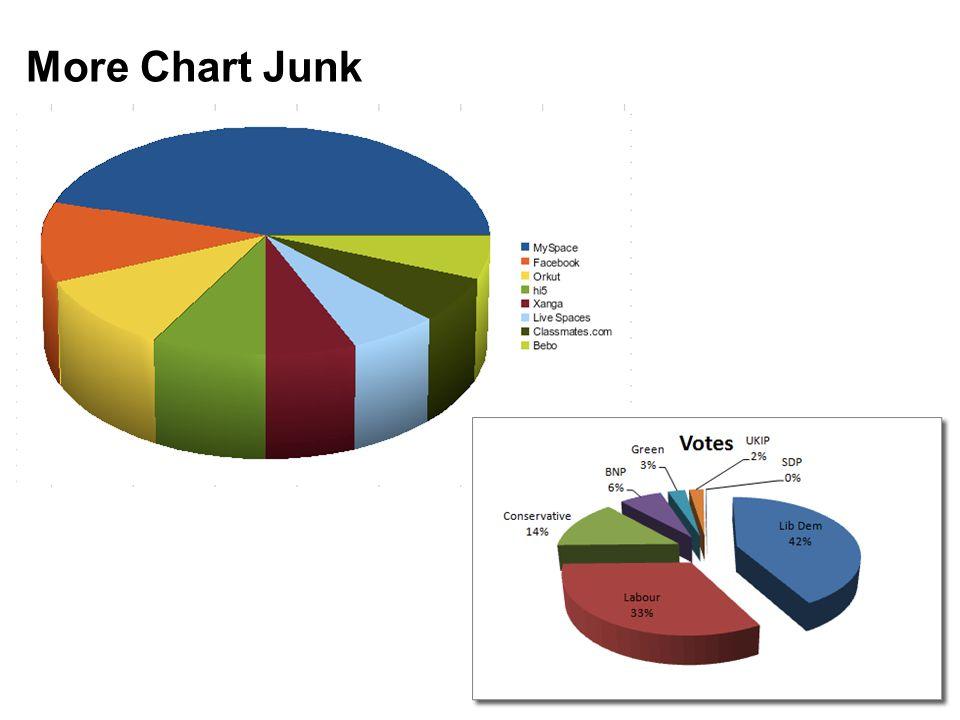 More Chart Junk