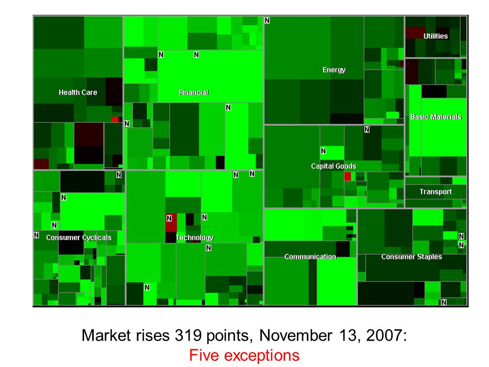 Market rises 319 points, November 13, 2007: Five exceptions
