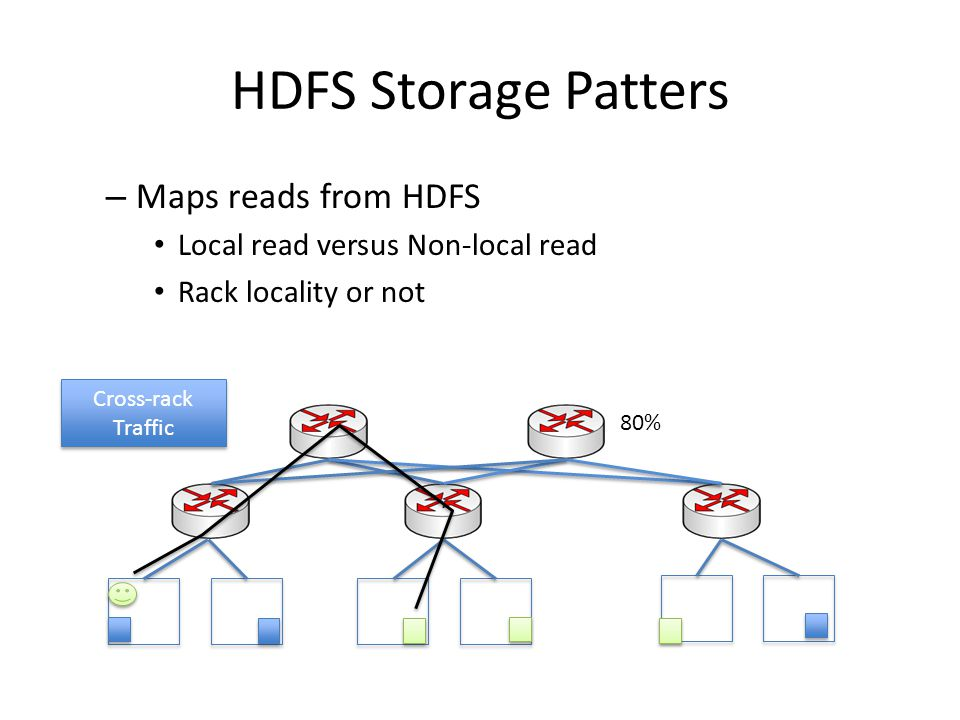 HDFS Storage Patters – Maps reads from HDFS Local read versus Non-local read Rack locality or not 80% Cross-rack Traffic Cross-rack Traffic