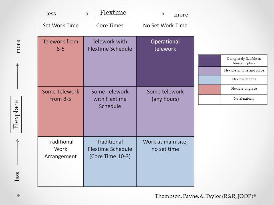 Flextime less more Flexplace less more Completely flexible in time and place Flexible in time and place Flexible in time Flexible in place No Flexibil