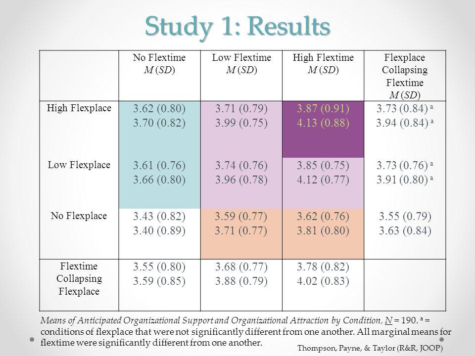 Study 1: Results No Flextime M (SD) Low Flextime M (SD) High Flextime M (SD) Flexplace Collapsing Flextime M (SD) High Flexplace 3.62 (0.80) 3.70 (0.8