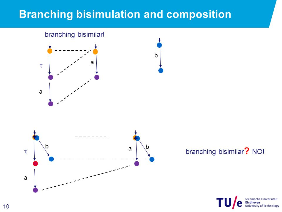10 Branching bisimulation and composition a  a a  a b b b branching bisimilar.