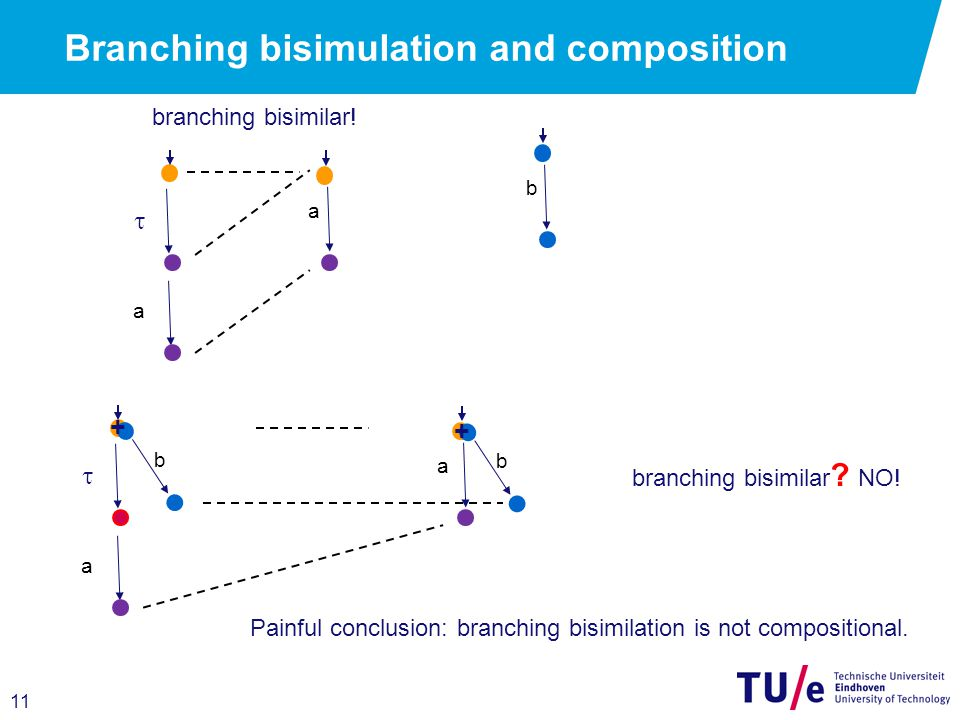 11 Branching bisimulation and composition a  a a  a b b b branching bisimilar.