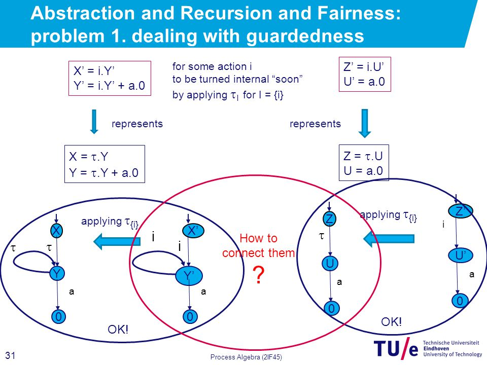 31 Process Algebra (2IF45) Z = .U U = a.0 Z' = i.U' U' = a.0 Z' U' i a 0 applying  {i} Z U  0 a Abstraction and Recursion and Fairness: problem 1.
