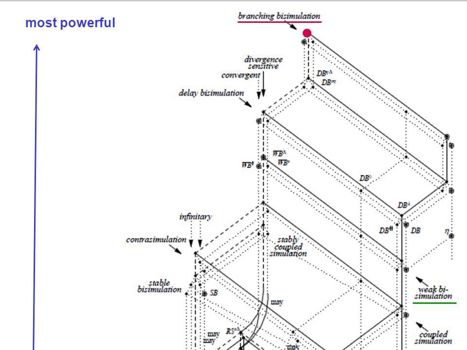 8 Weak bisimulation just a short comparison Process Algebra (2IF45) a b c   d1 d2 d3 d4 a b c   d1 d2 d3 d4 b a b c   d1 d2 d3 d4 b