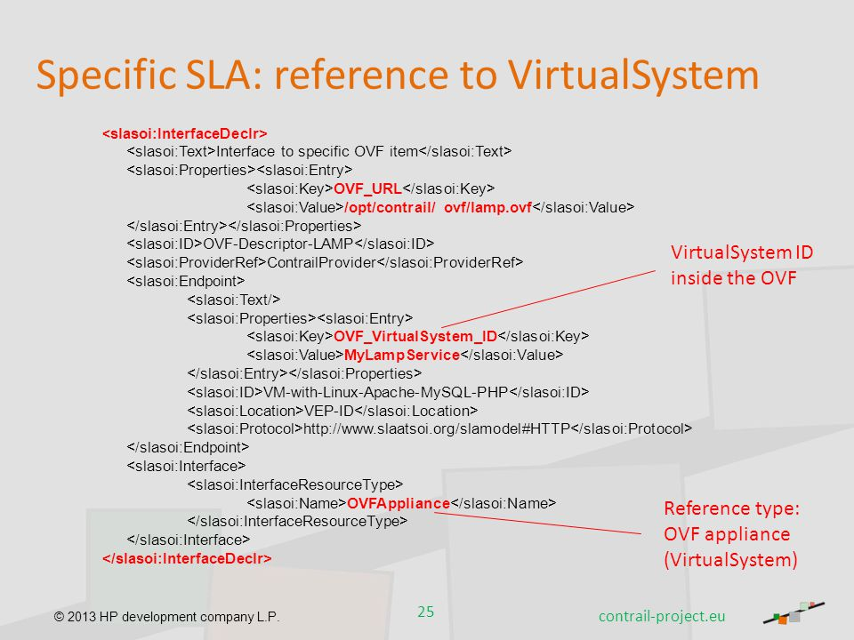 © 2013 HP development company L.P. Interface to specific OVF item OVF_URL /opt/contrail/ ovf/lamp.ovf OVF-Descriptor-LAMP ContrailProvider OVF_Virtual