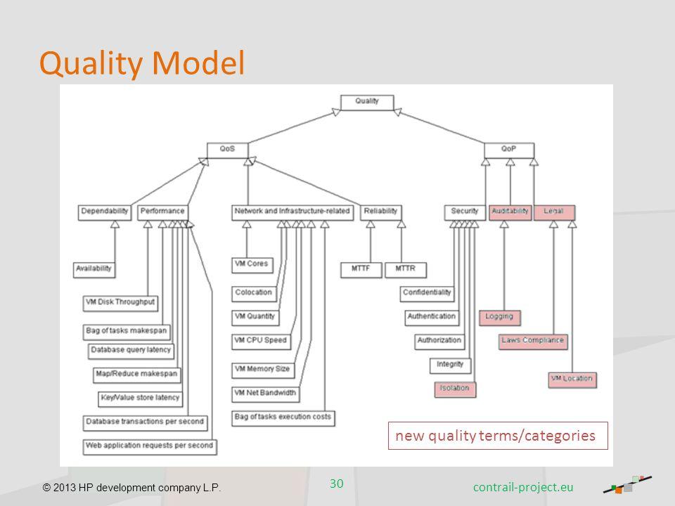 © 2013 HP development company L.P. Quality Model 30 contrail-project.eu new quality terms/categories