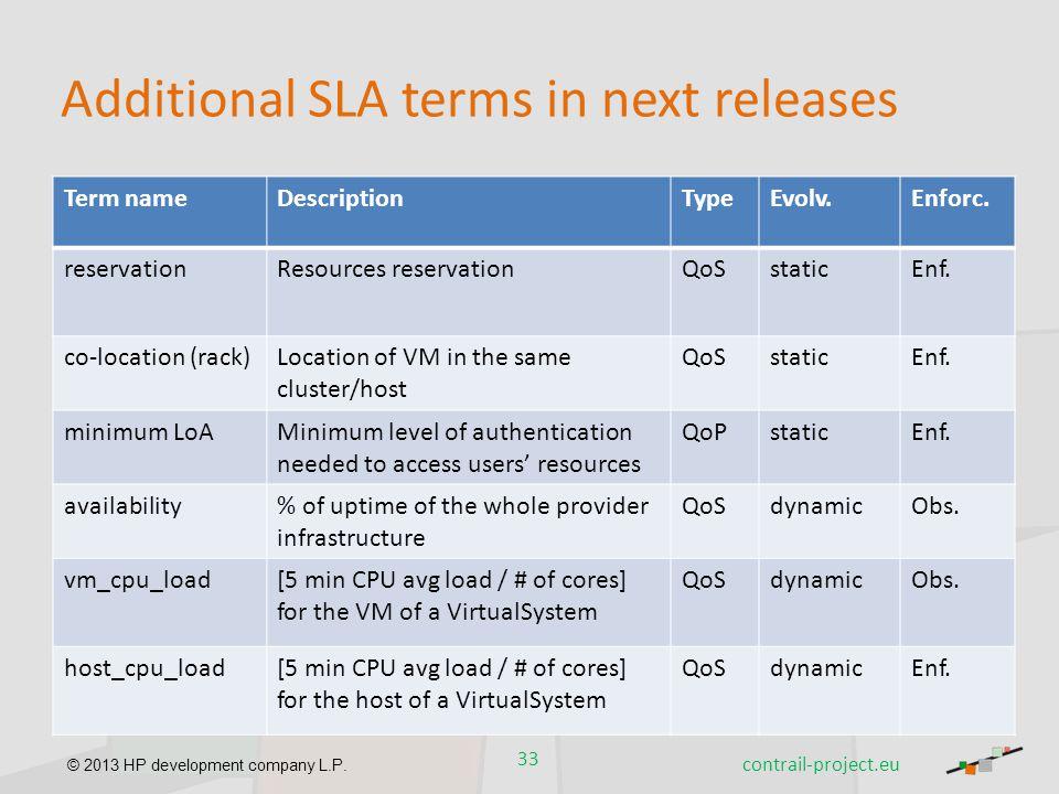 © 2013 HP development company L.P. Additional SLA terms in next releases 33 contrail-project.eu Term nameDescriptionTypeEvolv.Enforc. reservationResou