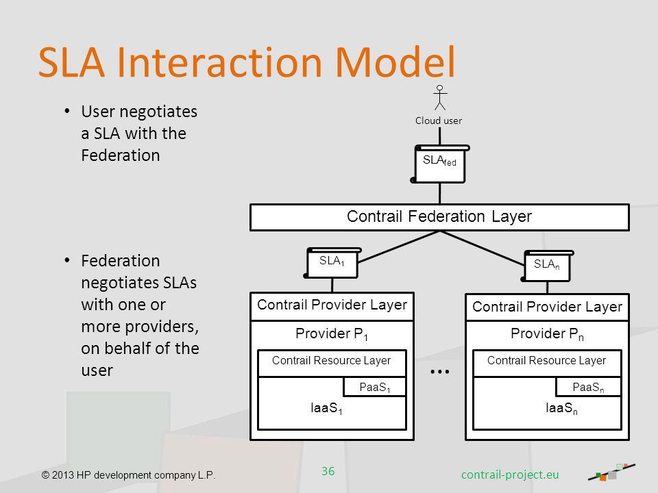 © 2013 HP development company L.P. SLA Interaction Model User negotiates a SLA with the Federation Federation negotiates SLAs with one or more provide