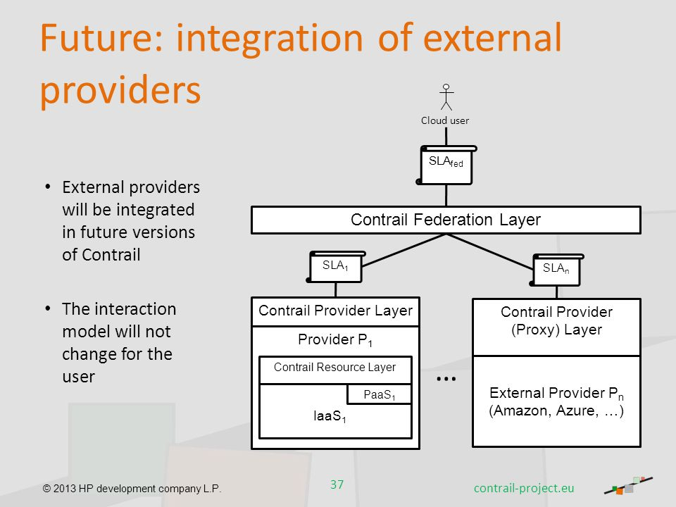 © 2013 HP development company L.P. Future: integration of external providers External providers will be integrated in future versions of Contrail The