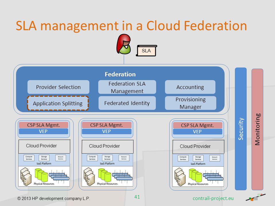 © 2013 HP development company L.P. SLA management in a Cloud Federation Cloud Provider VEP SecurityMonitoring Federation Federation SLA Management Pro