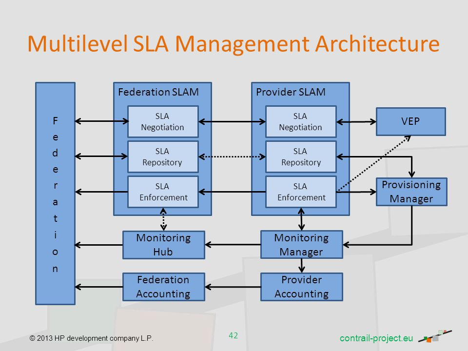 © 2013 HP development company L.P. Multilevel SLA Management Architecture 42 contrail-project.eu Federation SLAM SLA Repository SLA Negotiation SLA En