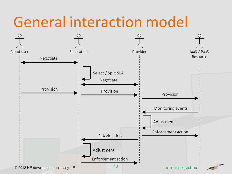 © 2013 HP development company L.P. 43 General interaction model Cloud userFederationProviderIaaS / PaaS Resource Negotiate Select / Split SLA Negotiat