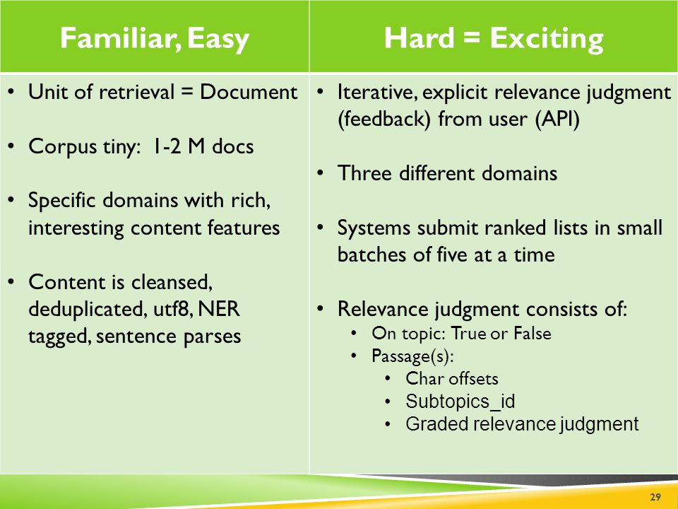 Familiar, EasyHard = Exciting Unit of retrieval = Document Corpus tiny: 1-2 M docs Specific domains with rich, interesting content features Content is