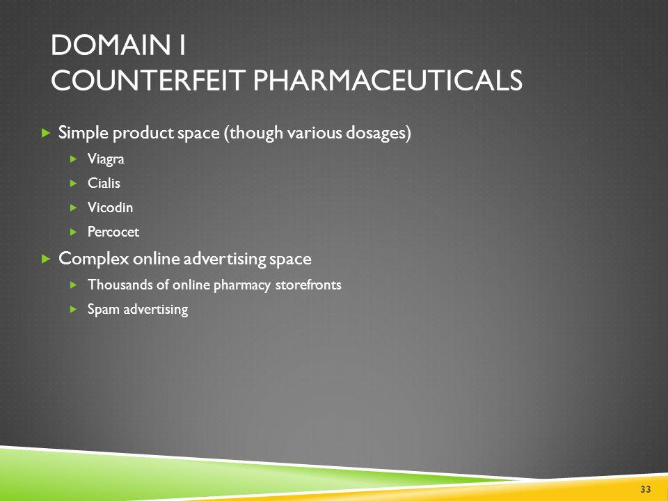 DOMAIN I COUNTERFEIT PHARMACEUTICALS 33  Simple product space (though various dosages)  Viagra  Cialis  Vicodin  Percocet  Complex online advert