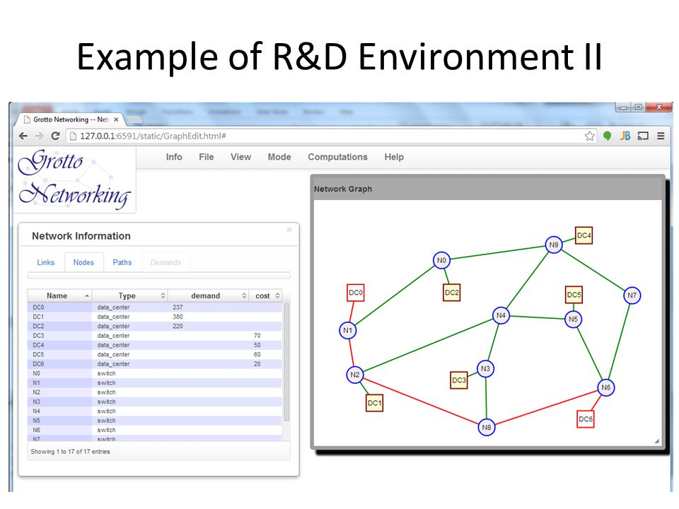 Example of R&D Environment II
