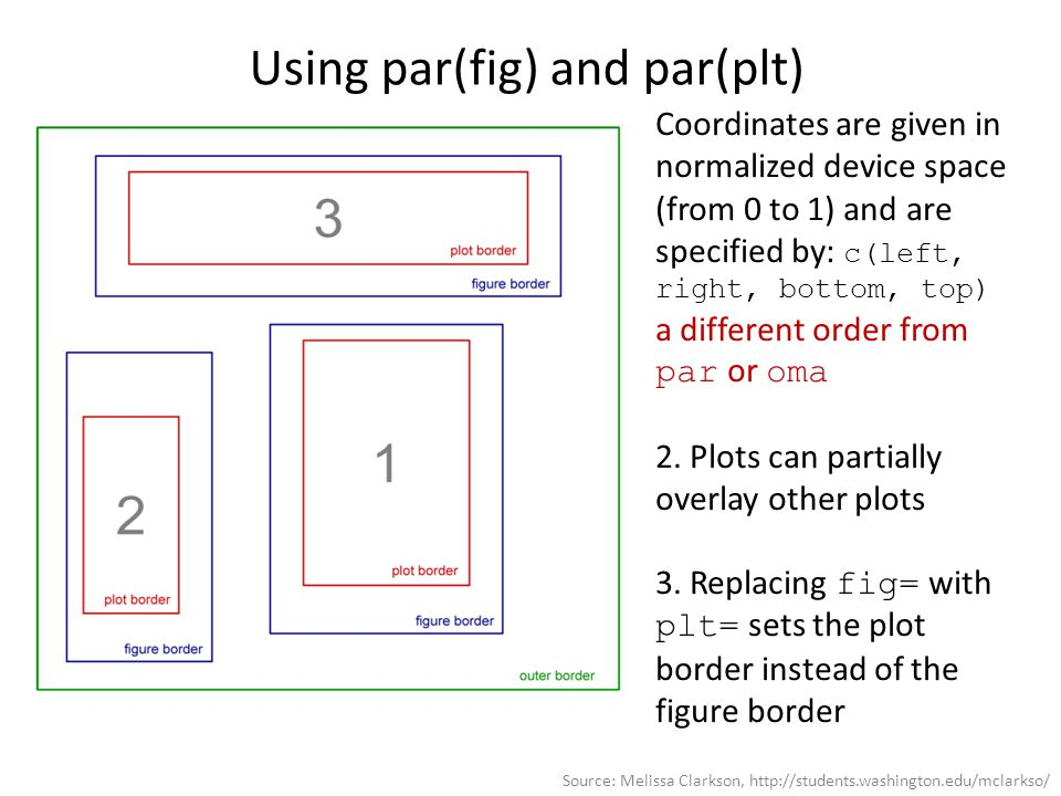 Using par(fig) and par(plt) Coordinates are given in normalized device space (from 0 to 1) and are specified by: c(left, right, bottom, top) a different order from par or oma 2.