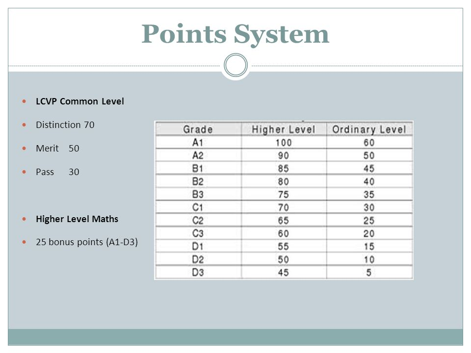 Points System LCVP Common Level Distinction 70 Merit 50 Pass30 Higher Level Maths 25 bonus points (A1-D3)