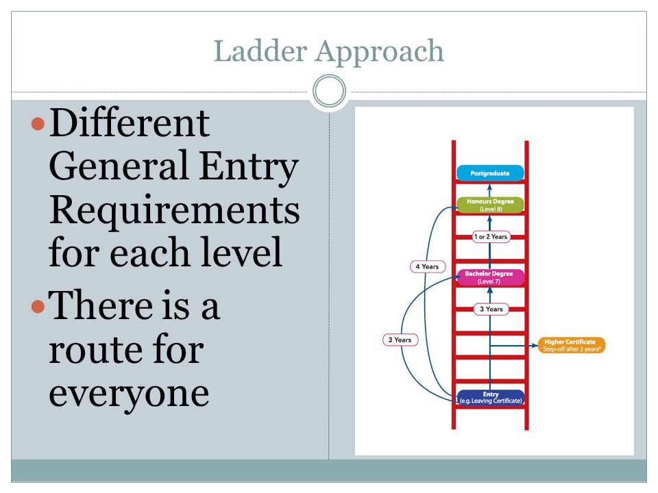Ladder Approach Different General Entry Requirements for each level There is a route for everyone
