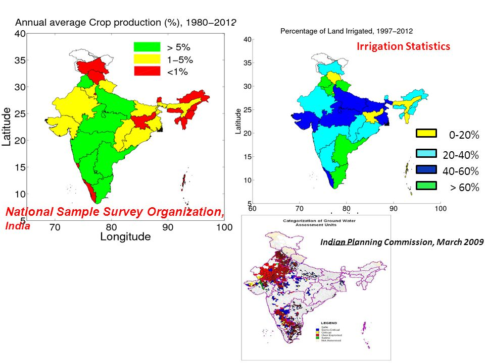 National Sample Survey Organization, India Irrigation Statistics 0-20% 20-40% 40-60% > 60% Indian Planning Commission, March 2009