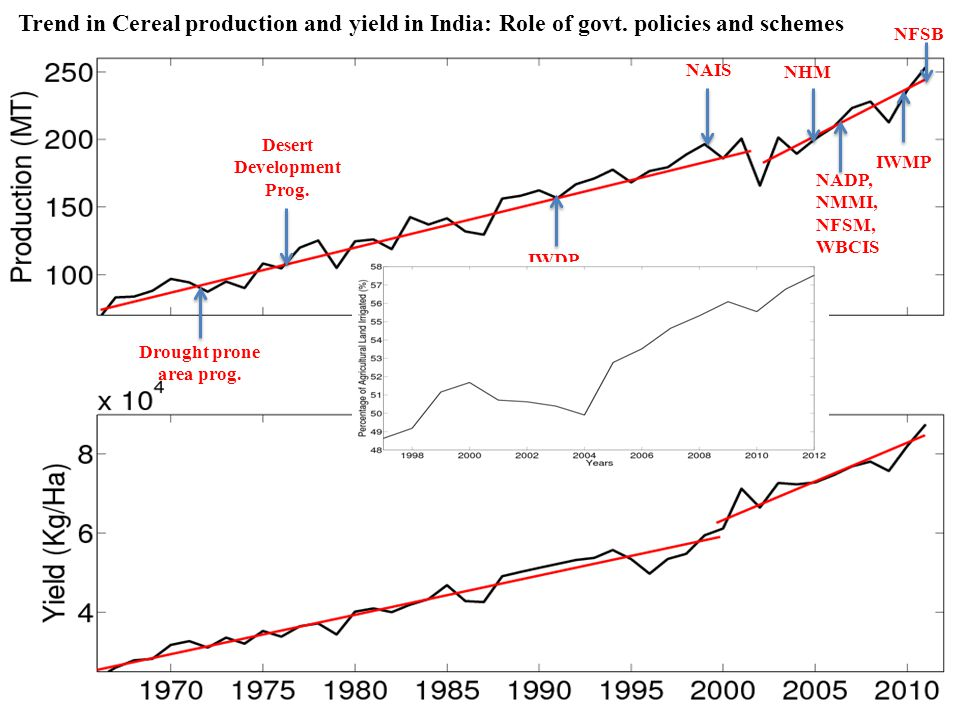 Desert Development Prog. Trend in Cereal production and yield in India: Role of govt.