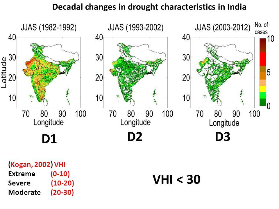 Rainfall D2-D1 D3-D2 Rice & Wheat production Decrease in production Increase in production