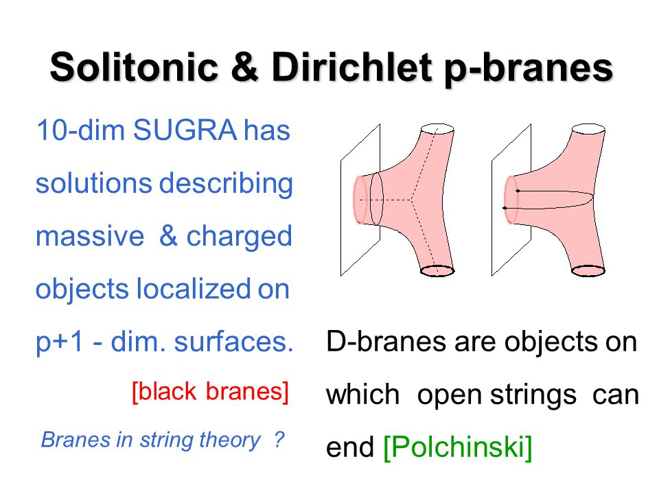 Solitonic & Dirichlet p-branes D-branes are objects on which open strings can end [Polchinski] 10-dim SUGRA has solutions describing massive & charged