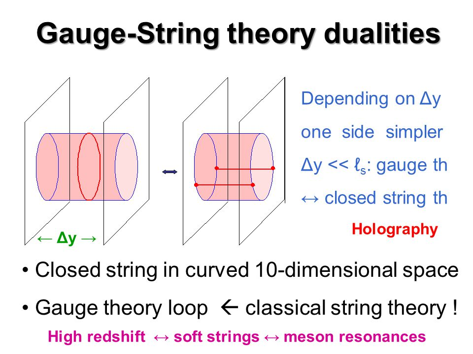 Gauge-String theory dualities Closed string in curved 10-dimensional space Gauge theory loop  classical string theory ! Holography ← Δy → Depending o